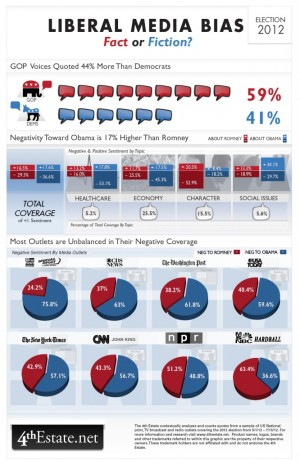 In the 2012 election, the nonpartisan 4th Estate project charted coverage of Barack Obama and Mitt Romney. While no outlets were totally balanced, the bias appeared to be predominately conservative, not liberal. Gasp!  Image from 4thestate.net.
