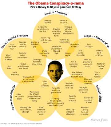 The funniest(!) Venn diagram I've ever seen, published by Mother Jones.